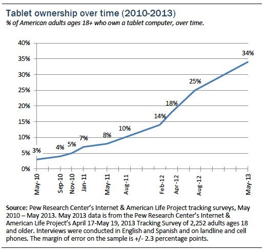 34% of American Adults Own Tablets